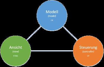 MVC-Grafik