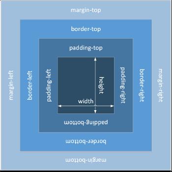 Box-Modell-Grafik