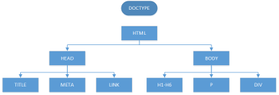 Baumstruktur-Grafik