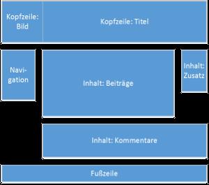 Seitenaufbau-Ansicht-Grafik