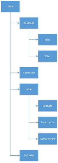 Seitenaufbau-Code-Grafik