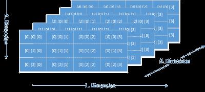 Array-Dimensions-Grafik