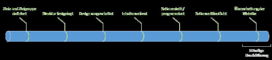 Zeitachsen-Grafik